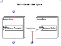 microsoft visio for software development  deployment diagram  used to to show the structure of the run time system and communicate how the hardware and software elements that make up an application